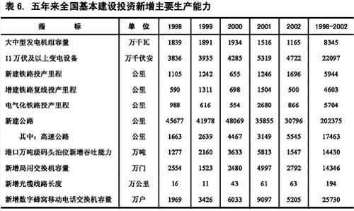 中国2000年国民经济总量_中国地图